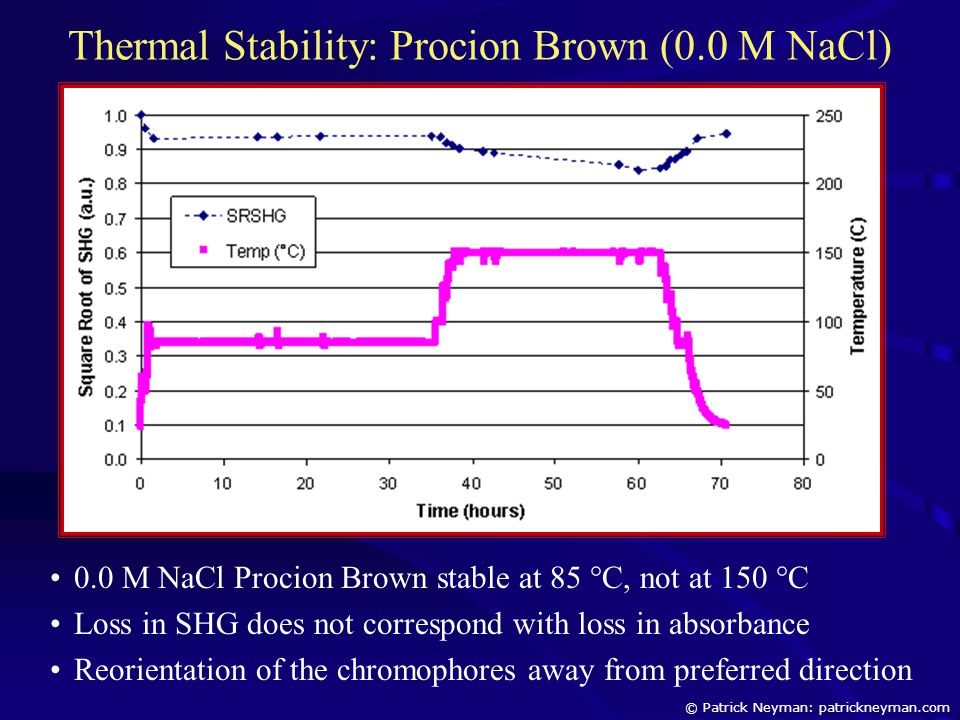 Thermal Stability: Procion Brown (0.0 M NaCl) 0.0 M NaCl Procion Brown stable at 85 °C, not at 150 °C Loss in SHG does not correspond with loss in abs
