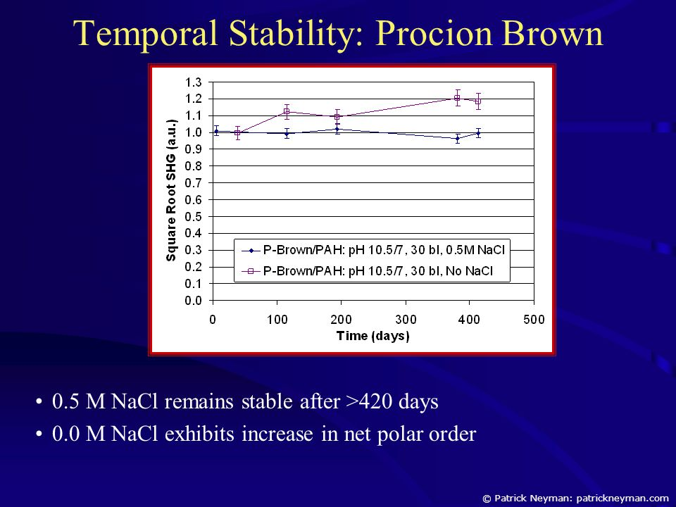 Temporal Stability: Procion Brown 0.5 M NaCl remains stable after >420 days 0.0 M NaCl exhibits increase in net polar order © Patrick Neyman: patrickn