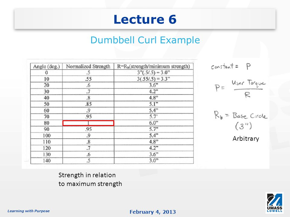 Learning with Purpose February 4, 2013 Lecture 6 Dumbbell Curl Example Strength in relation to maximum strength Arbitrary