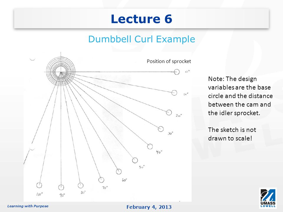 Learning with Purpose February 4, 2013 Lecture 6 Dumbbell Curl Example Note: The design variables are the base circle and the distance between the cam and the idler sprocket.