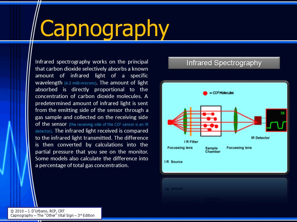 Capnography Infrared spectrography works on the principal that carbon dioxide selectively absorbs a known amount of infrared light of a specific wavel