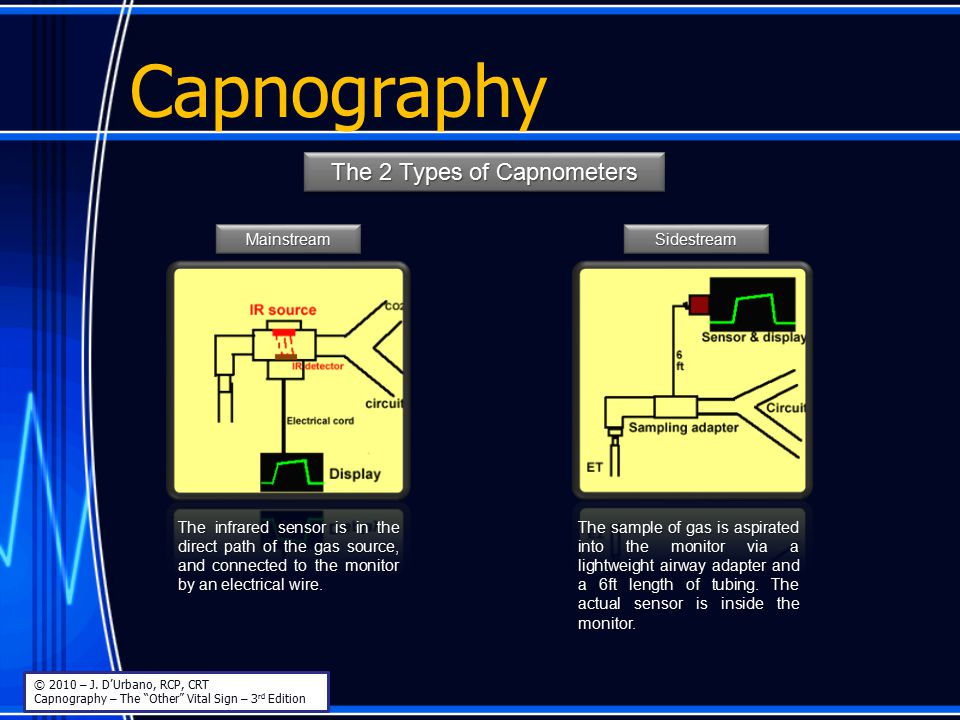Capnography The 2 Types of Capnometers MainstreamMainstreamSidestreamSidestream The infrared sensor is in the direct path of the gas source, and conne