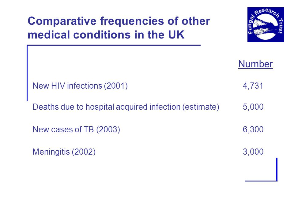Comparative frequencies of other medical conditions in the UK Number New HIV infections (2001) 4,731 Deaths due to hospital acquired infection (estimate) 5,000 New cases of TB (2003) 6,300 Meningitis (2002) 3,000