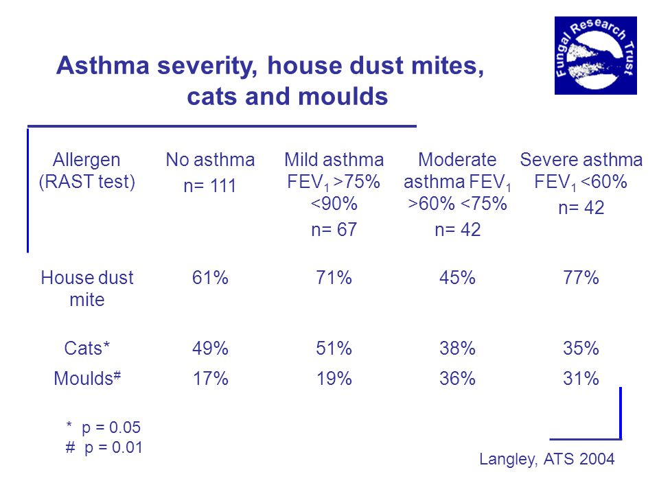 Asthma severity, house dust mites, cats and moulds Allergen (RAST test) No asthma n= 111 Mild asthma FEV 1 >75% <90% n= 67 Moderate asthma FEV 1 >60% <75% n= 42 Severe asthma FEV 1 <60% n= 42 House dust mite 61%71%45%77% Cats*49%51%38%35% Moulds # 17%19%36%31% * p = 0.05 # p = 0.01 Langley, ATS 2004