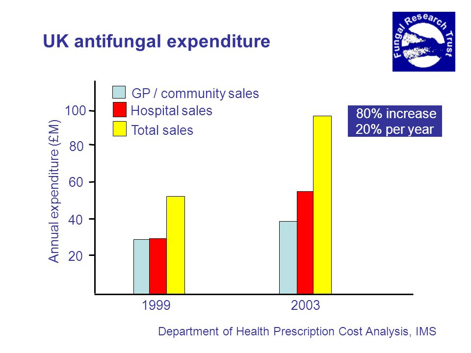 UK antifungal expenditure 2003 1999 20 40 60 80 100 Annual expenditure (£M) GP / community sales Hospital sales Total sales 80% increase 20% per year Department of Health Prescription Cost Analysis, IMS