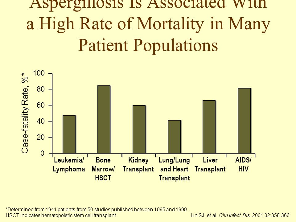 Aspergillosis Is Associated With a High Rate of Mortality in Many Patient Populations Lin SJ, et al. Clin Infect Dis. 2001;32:358-366. *Determined fro