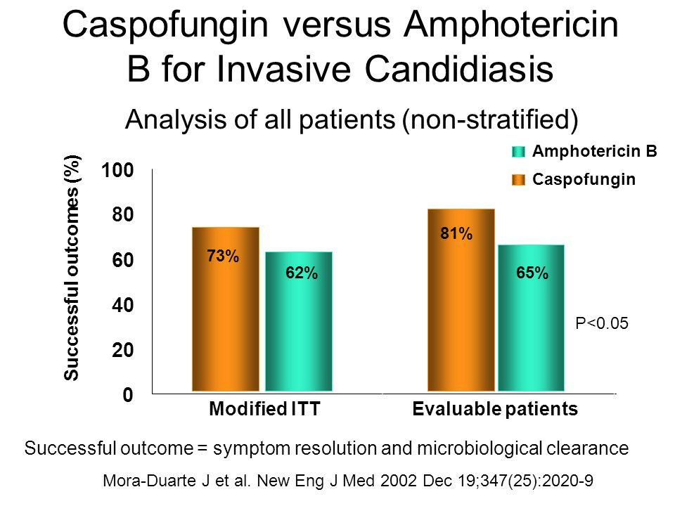 Caspofungin versus Amphotericin B for Invasive Candidiasis 0 20 40 60 80 100 Caspofungin Amphotericin B Successful outcomes (%) 73% 62% 81% 65% Analys