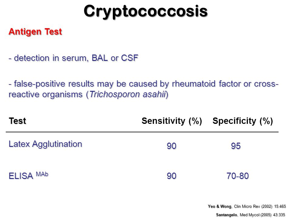 Antigen Test Latex Agglutination Santangelo, Med Mycol (2005) 43:335 ELISA MAb 9095 9070-80 Test Yeo & Wong, Clin Micro Rev (2002) 15:465 - detection