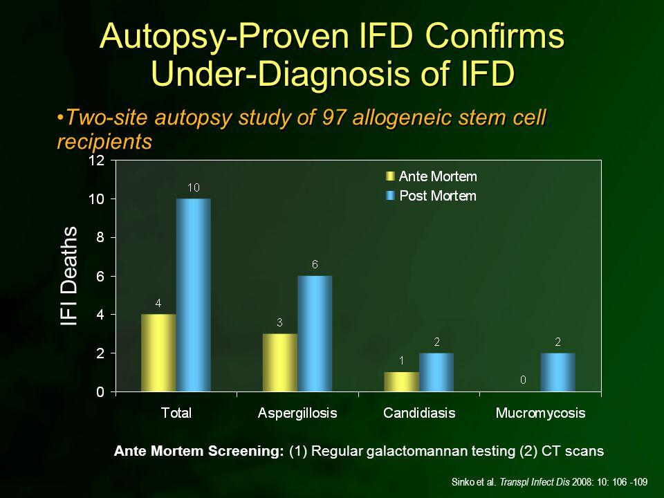 Ante Mortem Screening: (1) Regular galactomannan testing (2) CT scans Sinko et al. Transpl Infect Dis 2008: 10: 106 -109 Autopsy-Proven IFD Confirms U