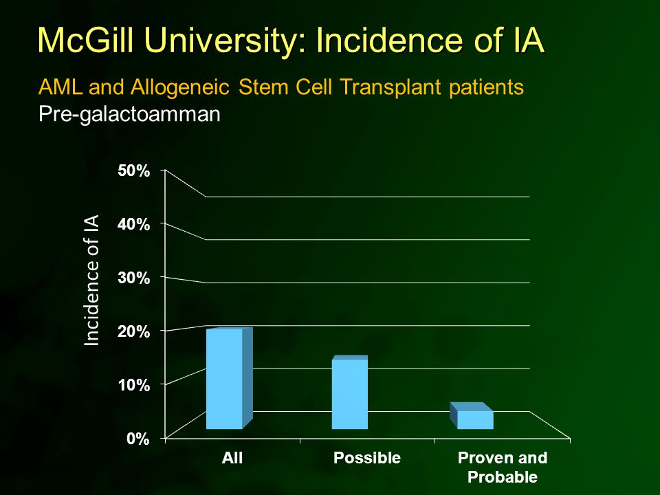 Incidence of IA McGill University: Incidence of IA AML and Allogeneic Stem Cell Transplant patients Pre-galactoamman