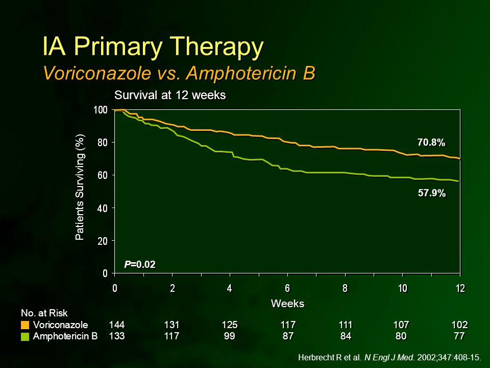 Herbrecht R et al. N Engl J Med. 2002;347:408-15. 70.8% 57.9% Survival at 12 weeks Voriconazole vs. Amphotericin B IA Primary Therapy Patients Survivi