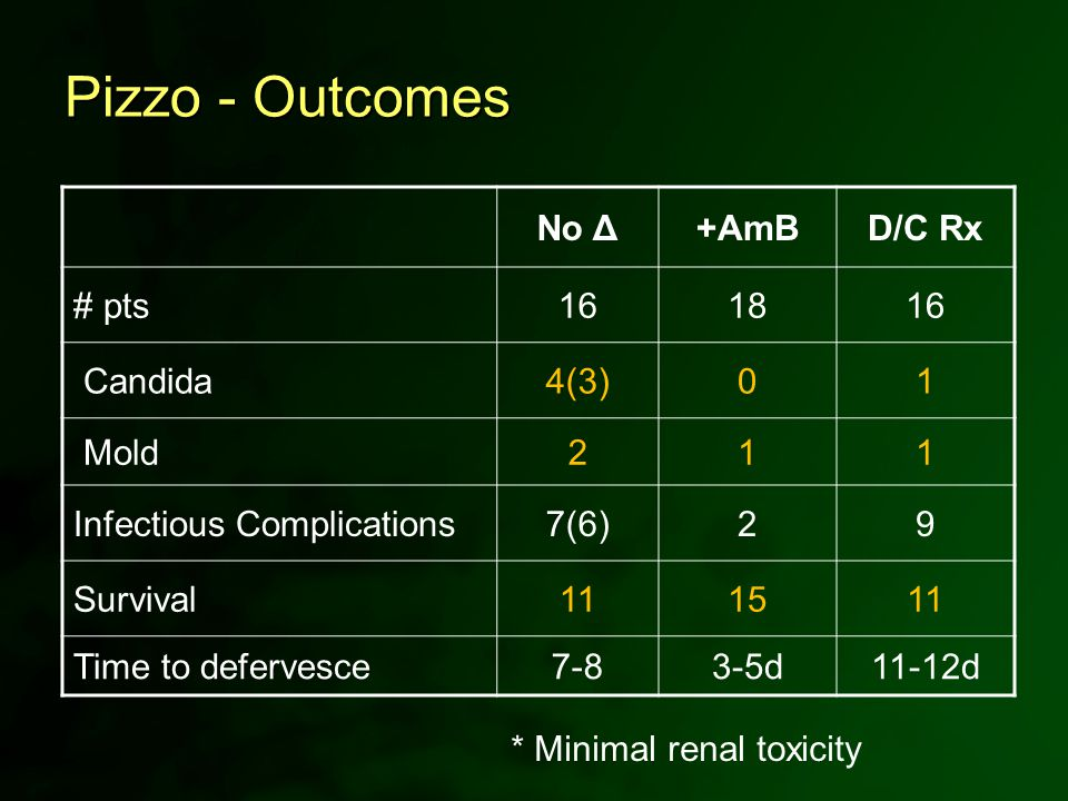 Pizzo - Outcomes No Δ+AmBD/C Rx # pts161816 Candida4(3)01 Mold211 Infectious Complications7(6)29 Survival111511 Time to defervesce7-83-5d11-12d * Mini
