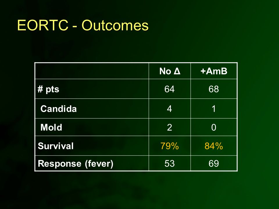 EORTC - Outcomes No Δ+AmB # pts6468 Candida41 Mold20 Survival79%84% Response (fever)5369