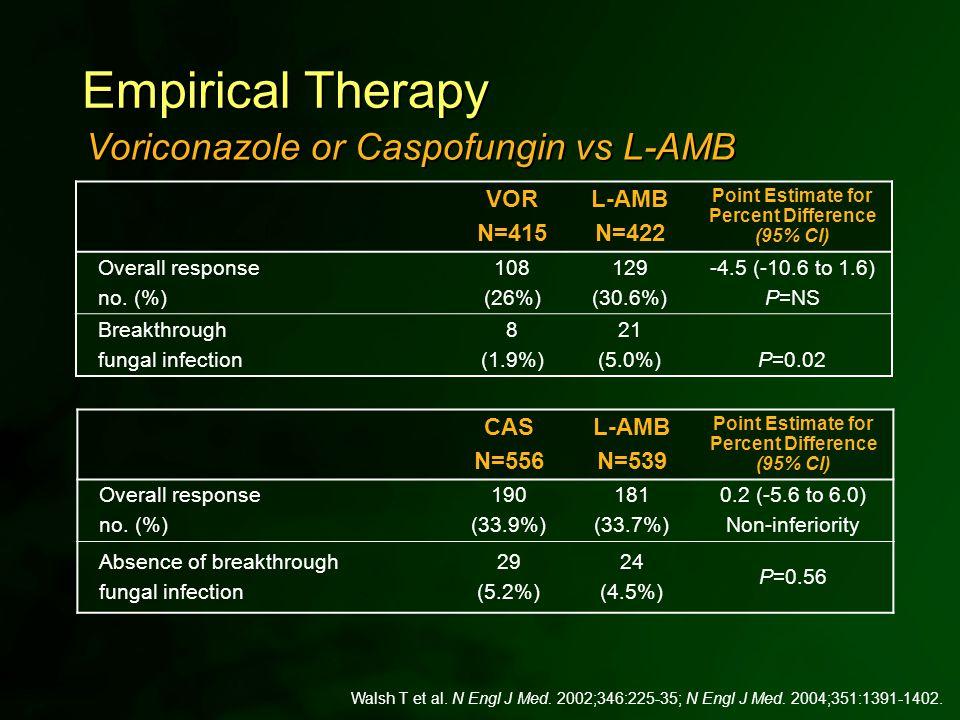 Walsh T et al. N Engl J Med. 2002;346:225-35; N Engl J Med. 2004;351:1391-1402. Empirical Therapy VOR N=415 L-AMB N=422 Point Estimate for Percent Dif