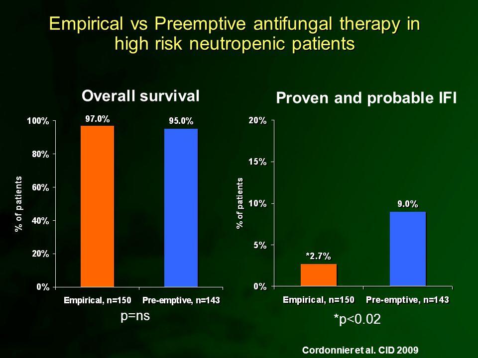 *p<0.02 p=ns Overall survival Proven and probable IFI Cordonnier et al. CID 2009 Empirical vs Preemptive antifungal therapy in high risk neutropenic p