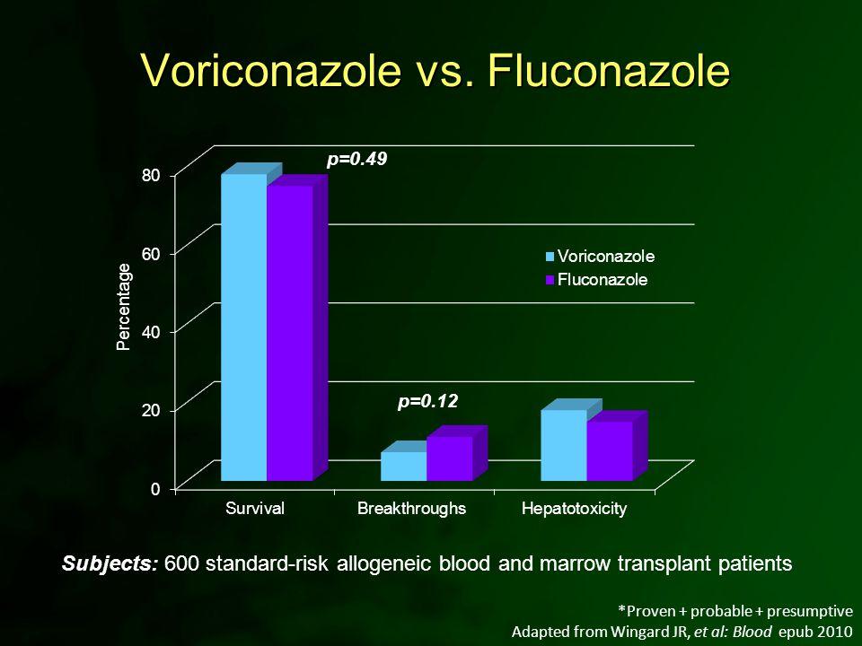 Voriconazole vs. Fluconazole *Proven + probable + presumptive Adapted from Wingard JR, et al: Blood epub 2010 Subjects: 600 standard-risk allogeneic b