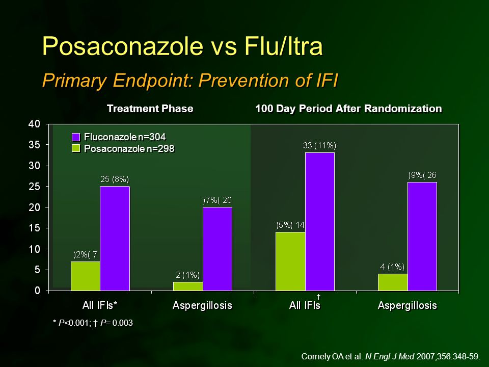 † † * P<0.001; † P= 0.003 Treatment Phase 100 Day Period After Randomization Primary Endpoint: Prevention of IFI Posaconazole vs Flu/Itra Cornely OA e