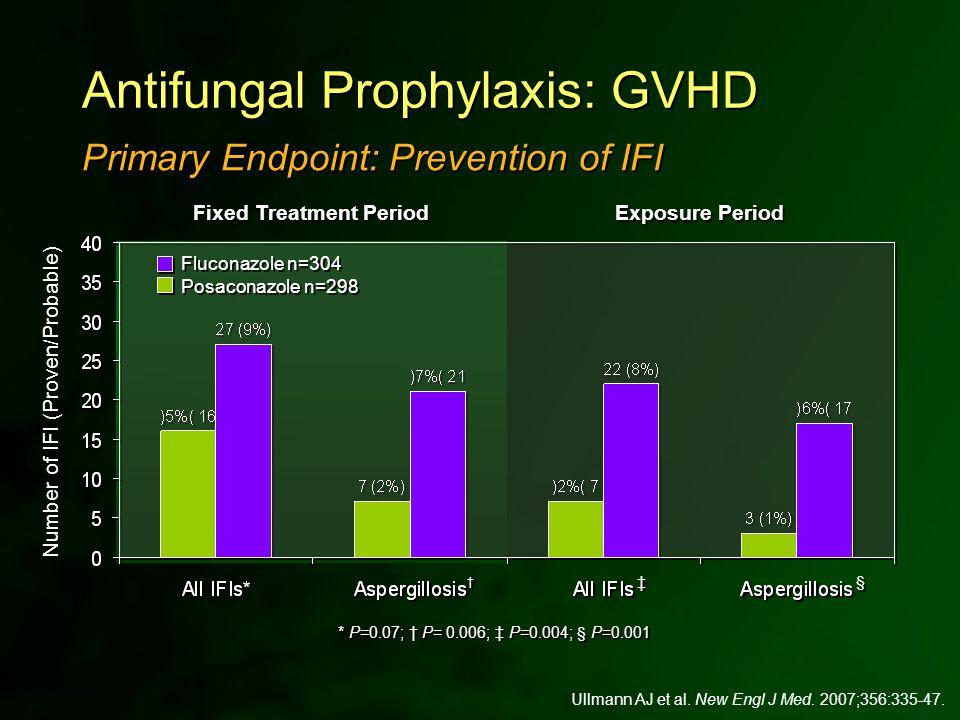 * P=0.07; † P= 0.006; ‡ P=0.004; § P=0.001 Ullmann AJ et al. New Engl J Med. 2007;356:335-47. Antifungal Prophylaxis: GVHD † † Fixed Treatment Period