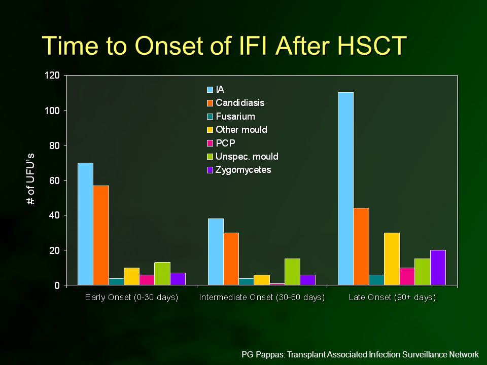 PG Pappas: Transplant Associated Infection Surveillance Network Time to Onset of IFI After HSCT # of UFU's