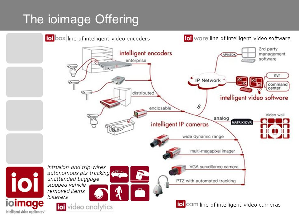 The ioimage Offering line of intelligent video encoders line of intelligent video software line of intelligent video cameras intrusion and trip-wires autonomous ptz-tracking unattended baggage stopped vehicle removed items loiterers