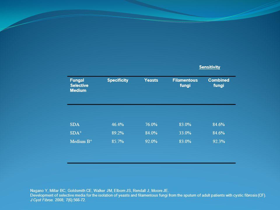 Sensitivity Fungal Selective Medium SpecificityYeastsFilamentous fungi Combined fungi SDA46.4%76.0%83.0%84.6% SDA + 89.2%84.0%33.0%84.6% Medium B + 85.7%92.0%83.0% 92.3% Nagano Y, Millar BC, Goldsmith CE, Walker JM, Elborn JS, Rendall J, Moore JE.