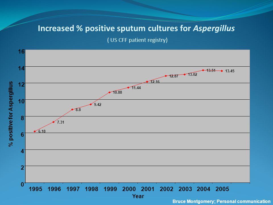 Year % Positive Aspergillus in sputum CF Registry of Ireland (http://www.cfri.ie/)