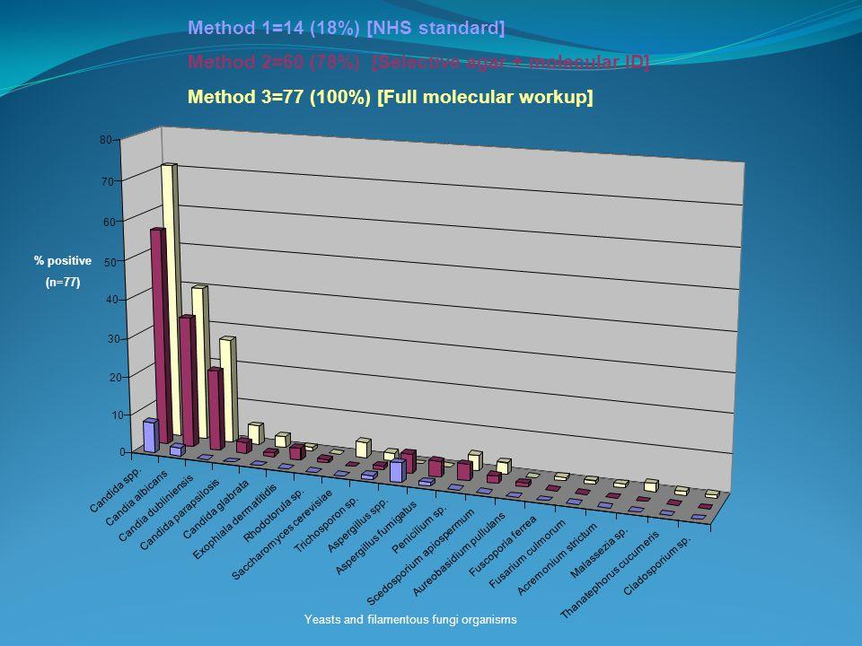 50 60 70 80 Method 1=14 (18%) [NHS standard] Method 2=60 (78%) [Selective agar + molecular ID] Method 3=77 (100%) [Full molecular workup] Yeasts and filamentous fungi organisms % positive (n=77)