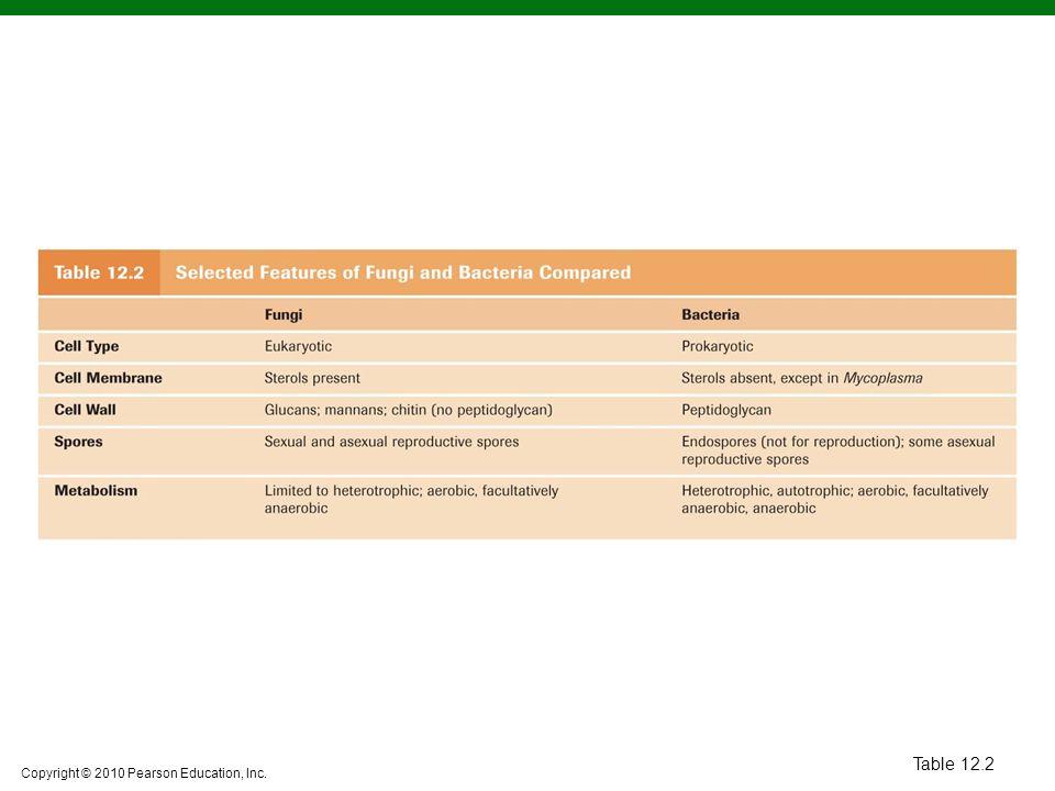 Copyright © 2010 Pearson Education, Inc.Algae 12-7List the defining characteristics of algae.