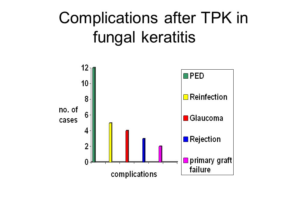 Persistent epithelial defect after TPK in fungal keratitis