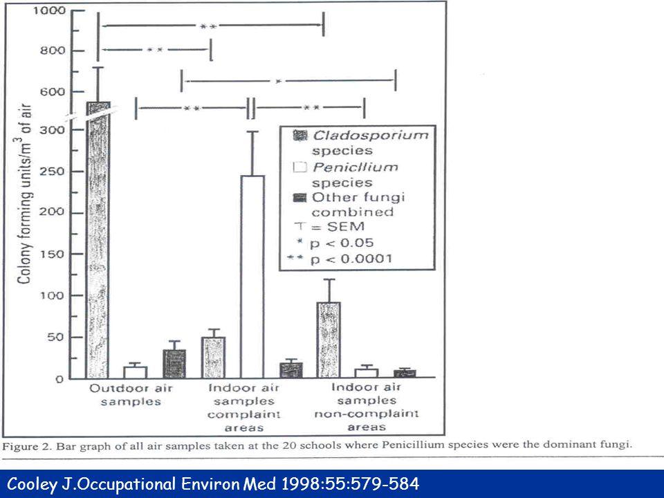 Cooley J.Occupational Environ Med 1998:55:579-584