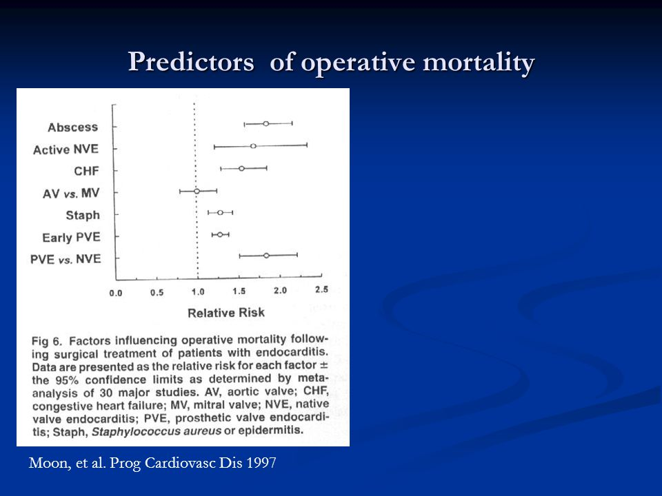 Predictors of operative mortality Moon, et al. Prog Cardiovasc Dis 1997