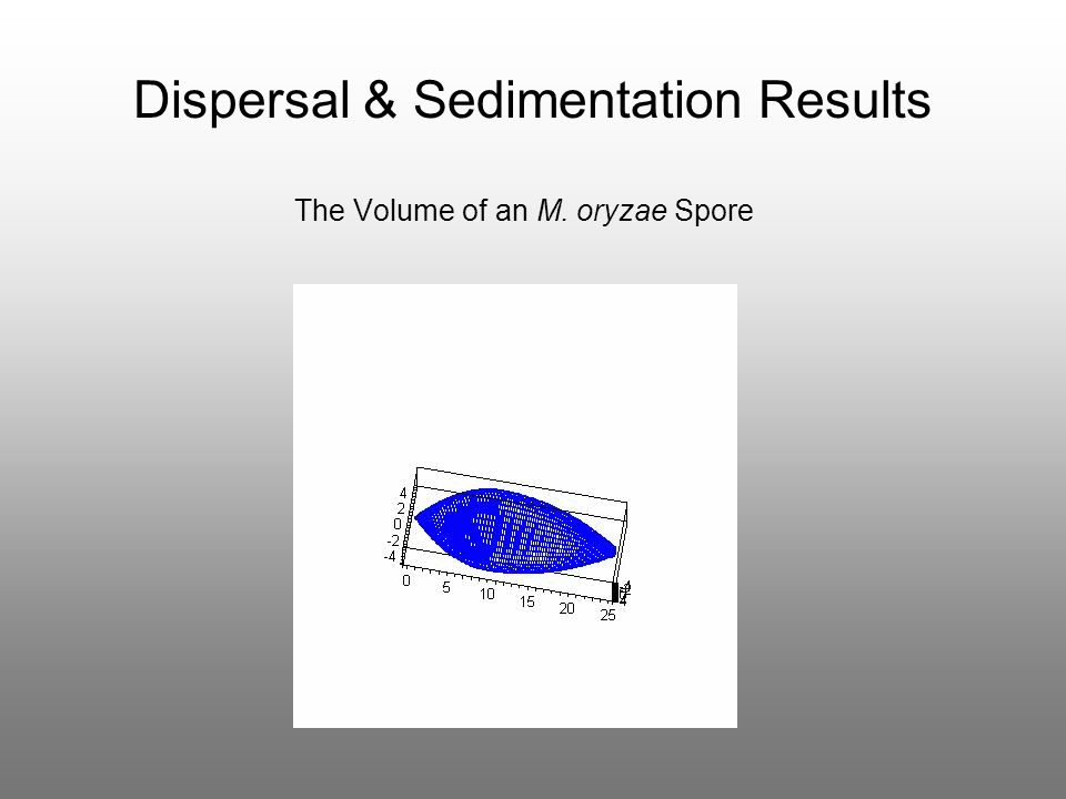Dispersal & Sedimentation Results The Volume of an M. oryzae Spore
