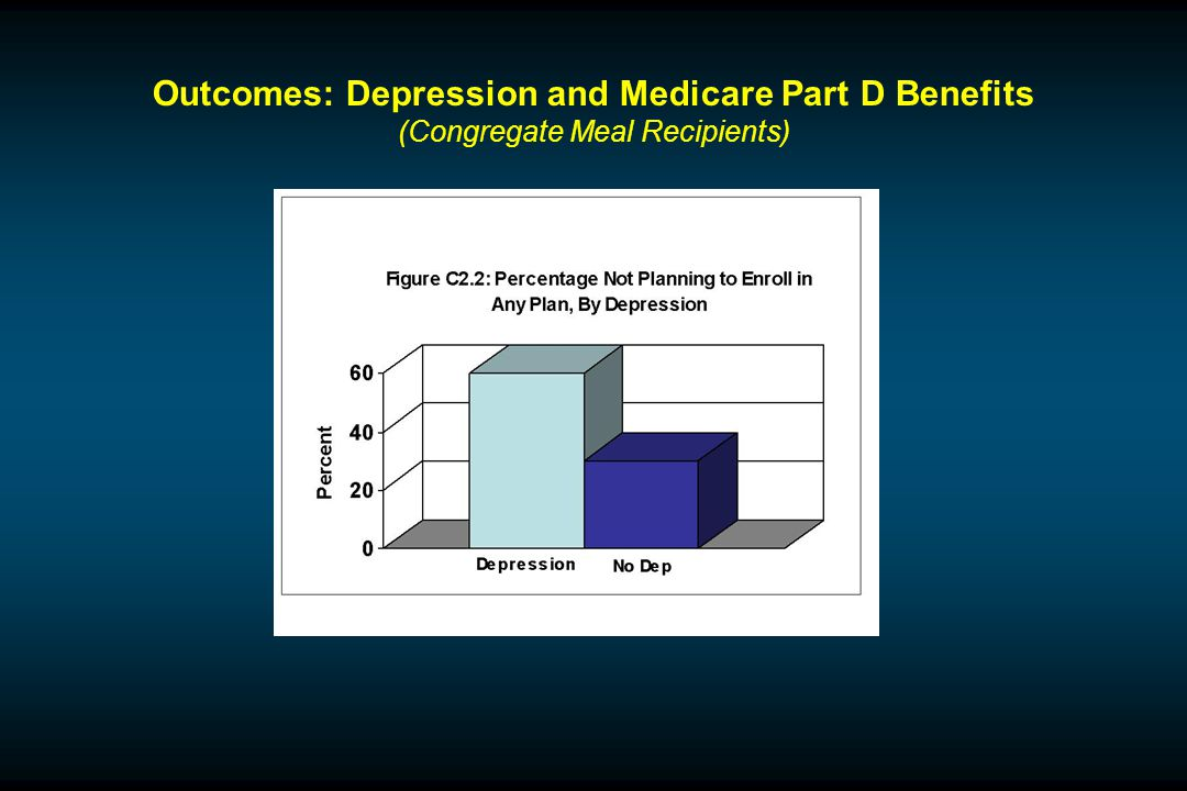 Outcomes: Depression and Medicare Part D Benefits (Congregate Meal Recipients)