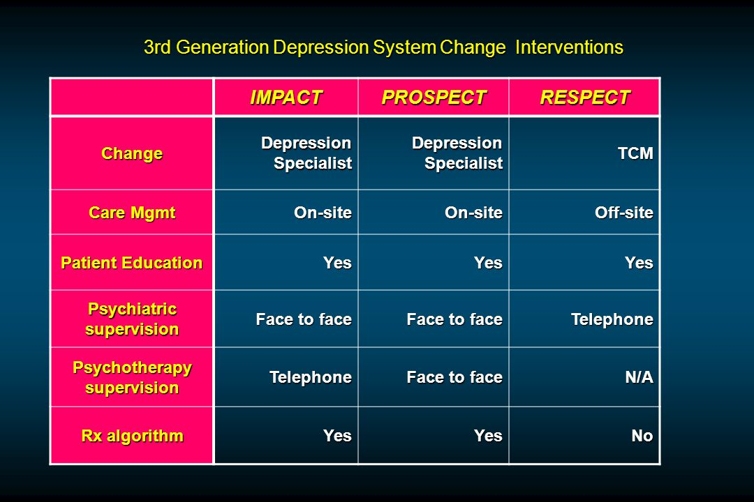 3rd Generation Depression System Change Interventions IMPACTPROSPECTRESPECT ChangeDepressionSpecialist Depression Specialist TCM Care Mgmt On-siteOn-siteOff-site Patient Education YesYesYes Psychiatric supervision Face to face Telephone Psychotherapy supervision Telephone Face to face N/A Rx algorithm YesYesNo