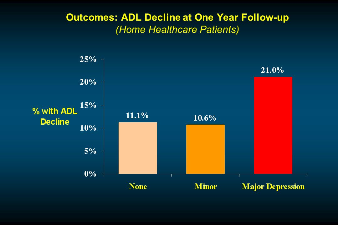 Outcomes: ADL Decline at One Year Follow-up (Home Healthcare Patients)