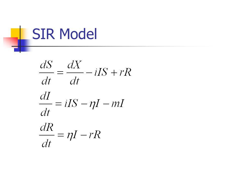 SIR Model