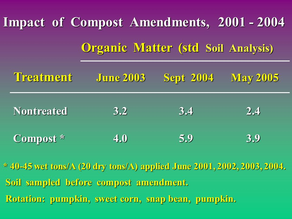 Nontreated3.23.42.4 Compost *4.05.93.9 Organic Matter (std Soil Analysis) Organic Matter (std Soil Analysis) Treatment June 2003Sept 2004May 2005 * 40-45 wet tons/A (20 dry tons/A) applied June 2001, 2002, 2003, 2004.