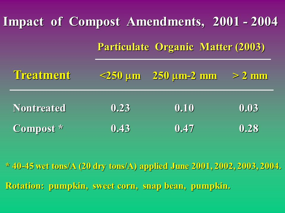 Nontreated0.230.100.03 Compost *0.430.470.28 Particulate Organic Matter (2003) Particulate Organic Matter (2003) Treatment 2 mm * 40-45 wet tons/A (20 dry tons/A) applied June 2001, 2002, 2003, 2004.