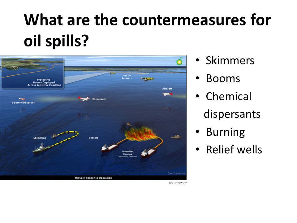 What are the countermeasures for oil spills? Skimmers Booms Chemical dispersants Burning Relief wells COURTESY BP