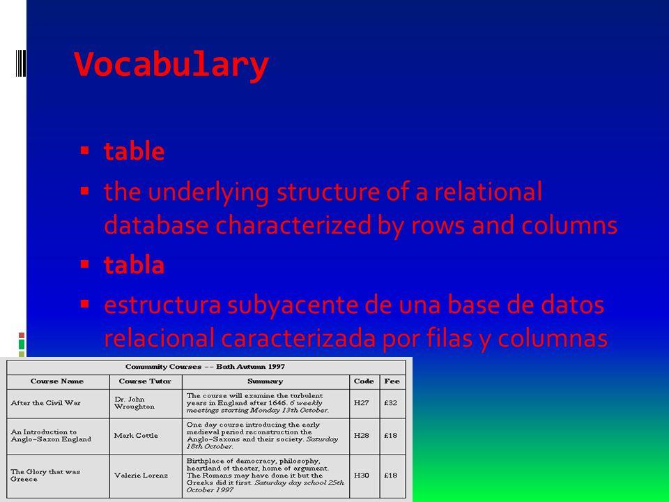 Vocabulary  table  the underlying structure of a relational database characterized by rows and columns  tabla  estructura subyacente de una base de datos relacional caracterizada por filas y columnas