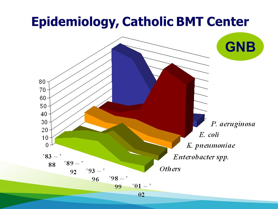 GNB Catholic HSCT Center (Pre-engraftment) Epidemiology, Catholic BMT Center