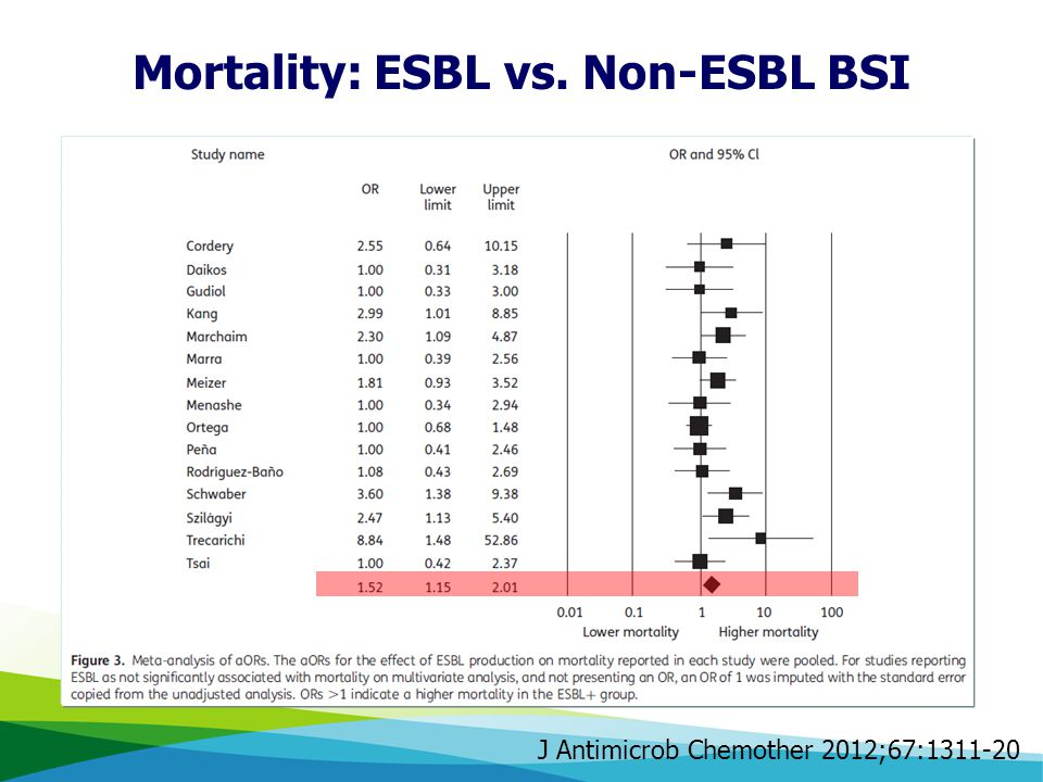 J Antimicrob Chemother 2012;67:1311-20 Mortality: ESBL vs. Non-ESBL BSI