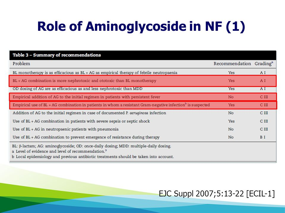 EJC Suppl 2007;5:13-22 [ECIL-1] Role of Aminoglycoside in NF (1)
