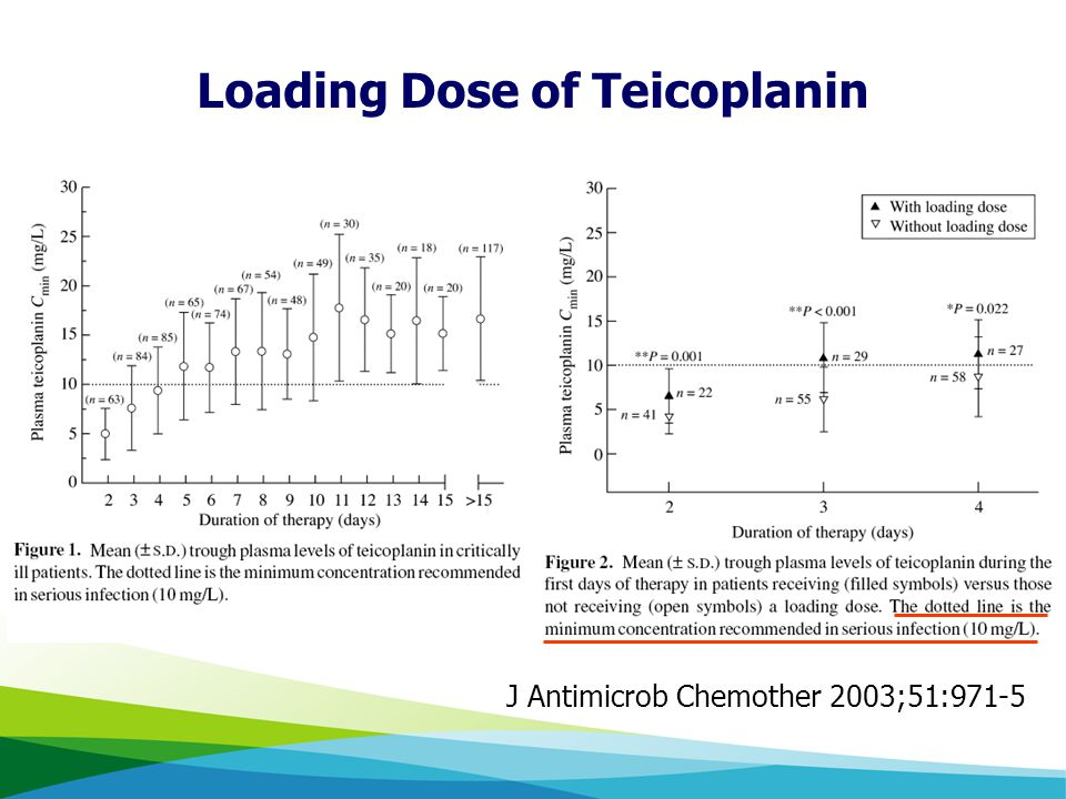 J Antimicrob Chemother 2003;51:971-5 Loading Dose of Teicoplanin