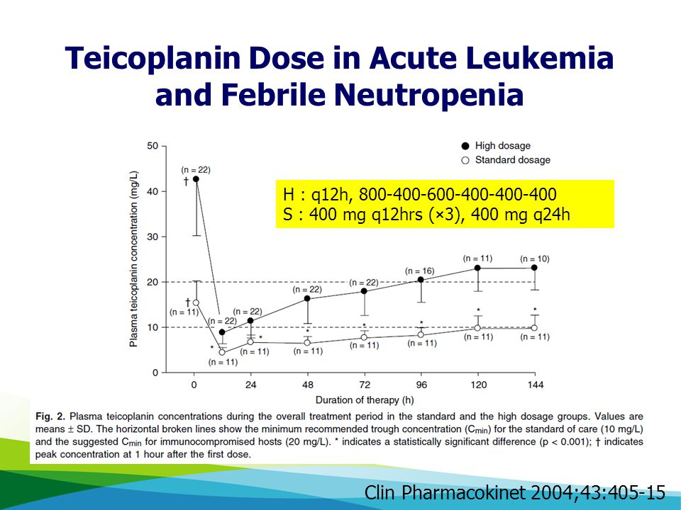 Teicoplanin Dose in Acute Leukemia and Febrile Neutropenia Clin Pharmacokinet 2004;43:405-15 H : q12h, 800-400-600-400-400-400 S : 400 mg q12hrs (×3),