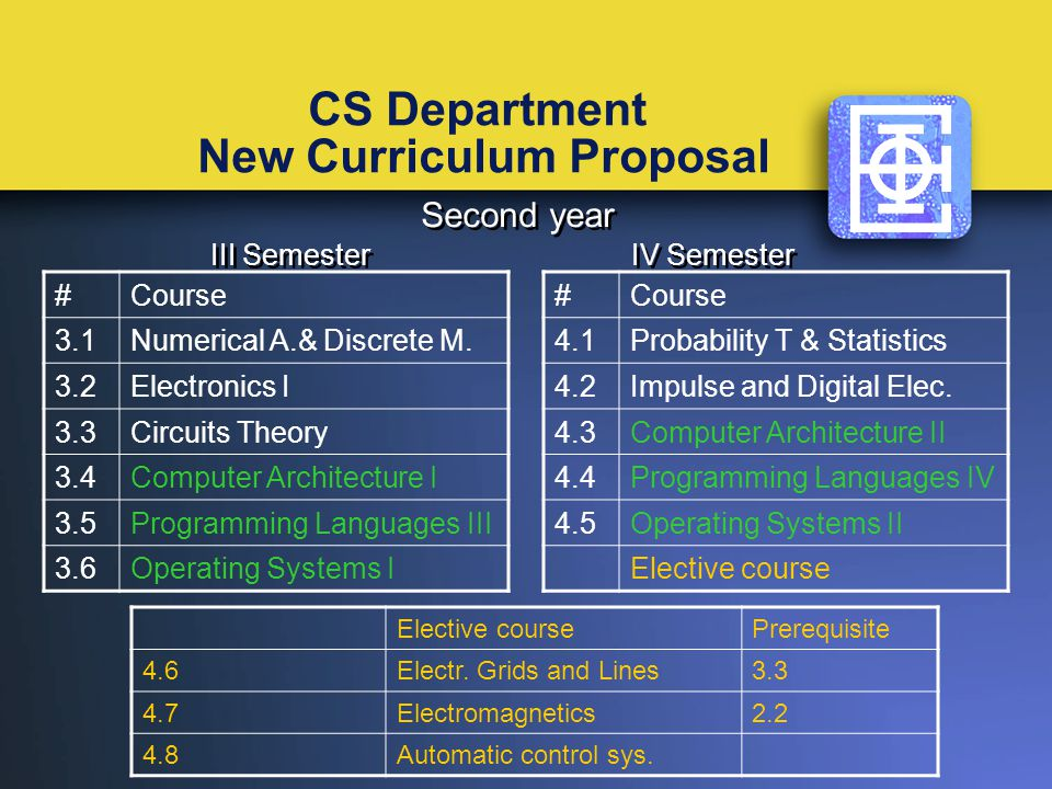 CS Department New Curriculum Proposal Third year V SemesterVI Semester #Course 5.1Digital Telecommunications 5.2Computer Architecture III 5.3Distributed Programming 5.4Data Structures Elective #Course 6.1Computer Networks 6.2Microprocessor Systems 6.3Systems Programming 6.4Databases Elective Elective coursePrereq.