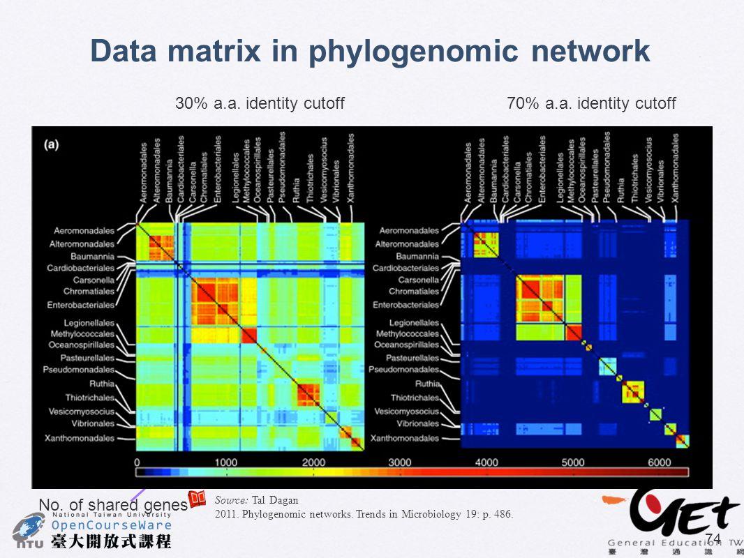 74 Data matrix in phylogenomic network 30% a.a. identity cutoff70% a.a. identity cutoff No. of shared genes Source: Tal Dagan 2011. Phylogenomic netwo
