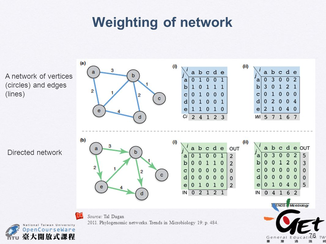 Source: Tal Dagan 2011. Phylogenomic networks. Trends in Microbiology 19: p. 484. 76 Weighting of network A network of vertices (circles) and edges (l