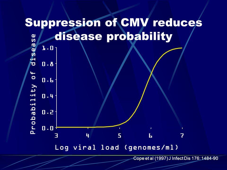 0.0 0.2 0.4 0.6 0.8 1.0 34567 Log viral load (genomes/ml) Probability of disease Cope et al (1997) J Infect Dis 176: 1484-90 Suppression of CMV reduce