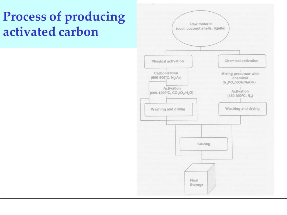 Process of producing activated carbon